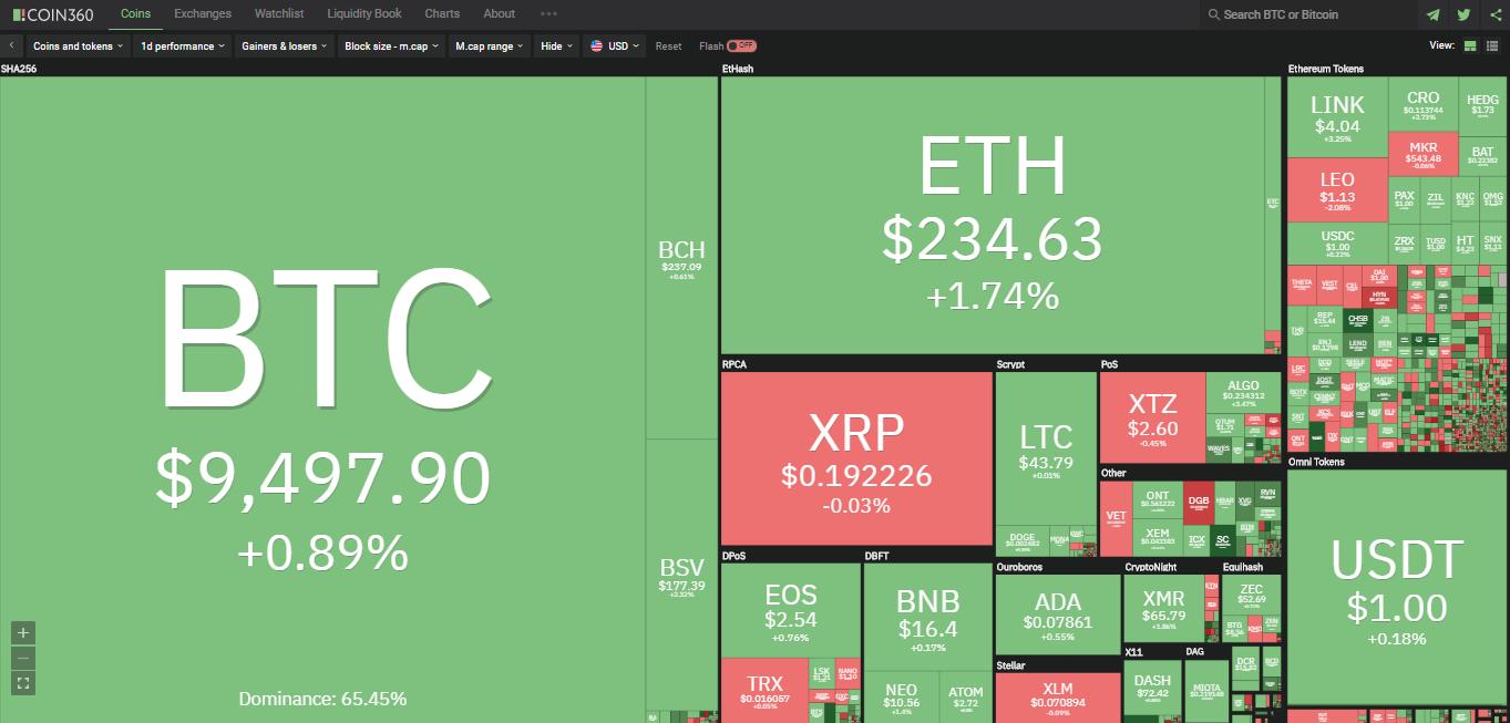 Toàn cảnh thị trường ngày 17/6 (nguồn: Coin360.com)