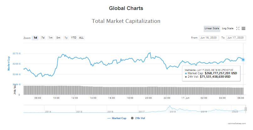 Tổng giá trị thị trường tiền kĩ thuật số và khối lượng giao dịch ngày 17/6 (nguồn: CoinTelegraph)
