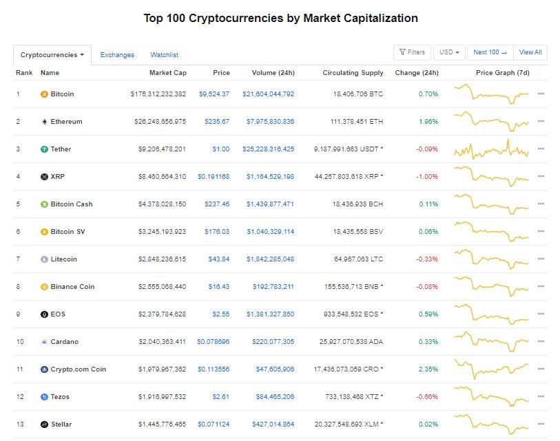 Nhóm 10 đồng tiền hàng đầu theo giá trị thị trường ngày 17/6 (nguồn: CoinMarketCap)