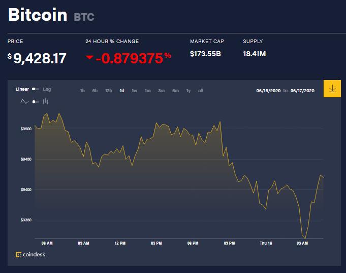 Chỉ số giá bitcoin hôm nay 18/6 (nguồn: CoinDesk)