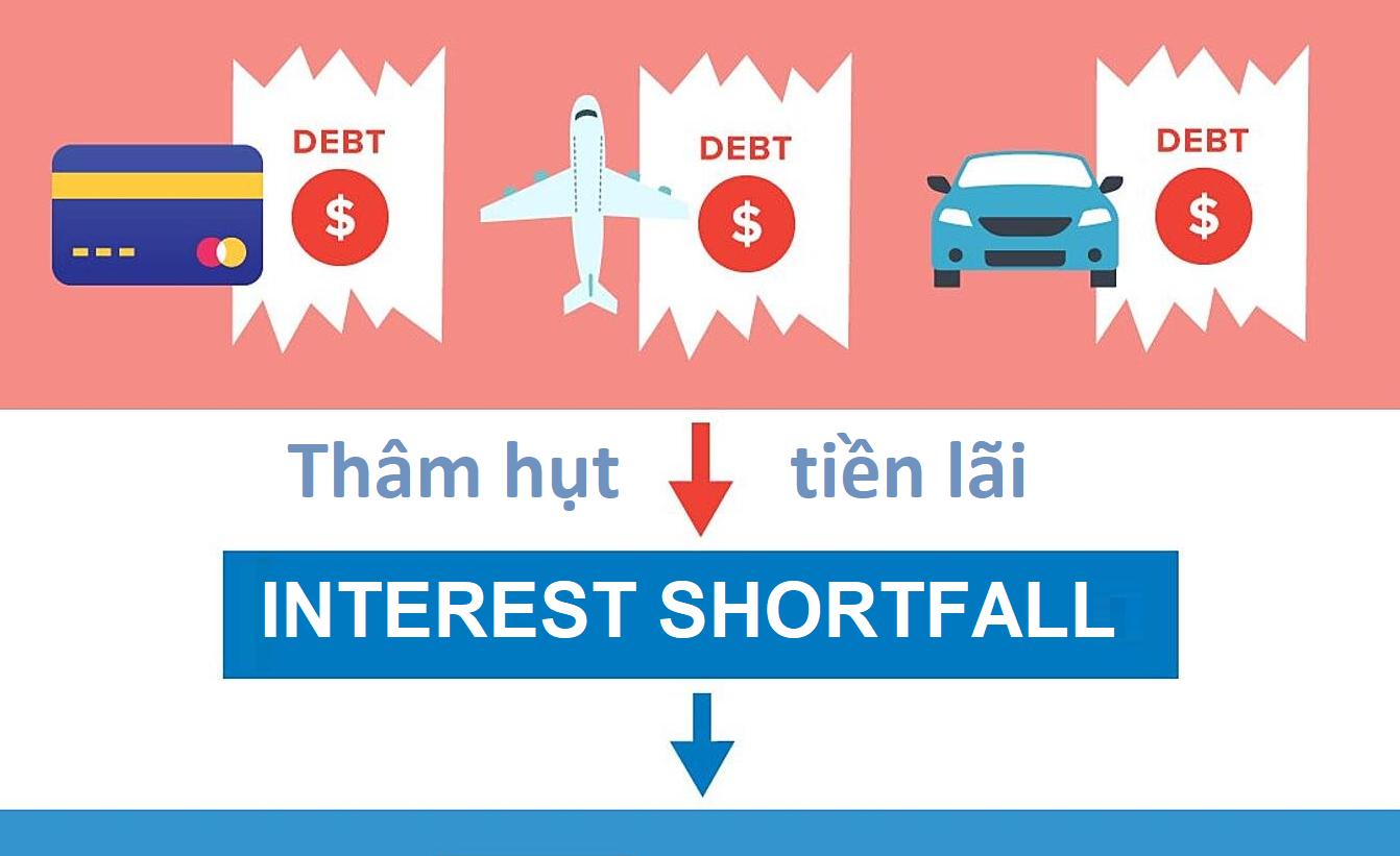 Thâm hụt tiền lãi (Interest Shortfall) là gì? Đặc điểm - Ảnh 1.