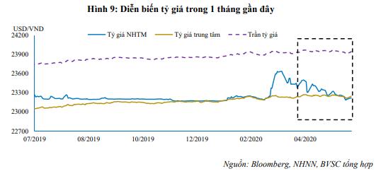 BVSC: Lãi suất liên ngân hàng sẽ sớm tăng trở lại - Ảnh 2.