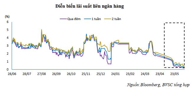 BVSC: Lãi suất liên ngân hàng sẽ sớm tăng trở lại - Ảnh 1.