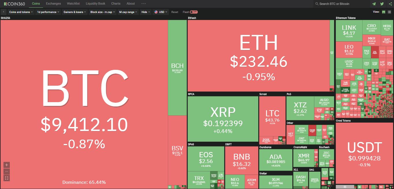 Toàn cảnh thị trường ngày 18/6 (nguồn: Coin360.com)