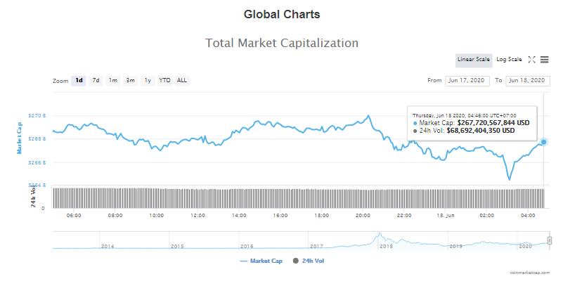Tổng giá trị thị trường tiền kĩ thuật số và khối lượng giao dịch ngày 18/6 (nguồn: CoinTelegraph)