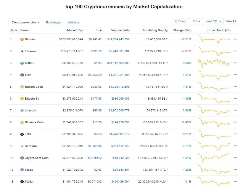 Nhóm 10 đồng tiền hàng đầu theo giá trị thị trường ngày 18/6 (nguồn: CoinMarketCap)