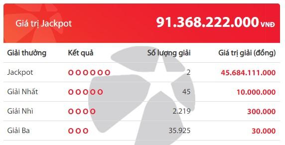Kết quả Vietlott Mega 6/45 ngày 19/6: Xuất hiện 2 tỉ phú mới với giá trị mỗi giải hơn 45,6 tỉ đồng - Ảnh 2.