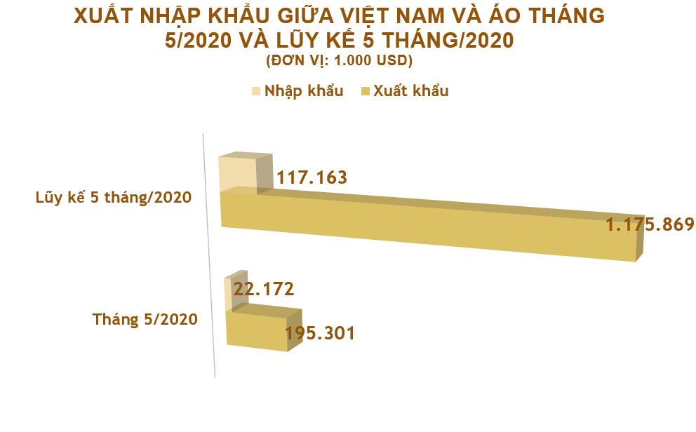 Xuất nhập khẩu Việt Nam và Áo tháng 5/2020: Dược phẩm là mặt hàng nhập khẩu chính - Ảnh 2.