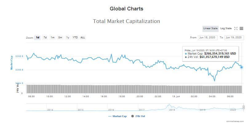 Tổng giá trị thị trường tiền kĩ thuật số và khối lượng giao dịch ngày 19/6 (nguồn: CoinTelegraph)