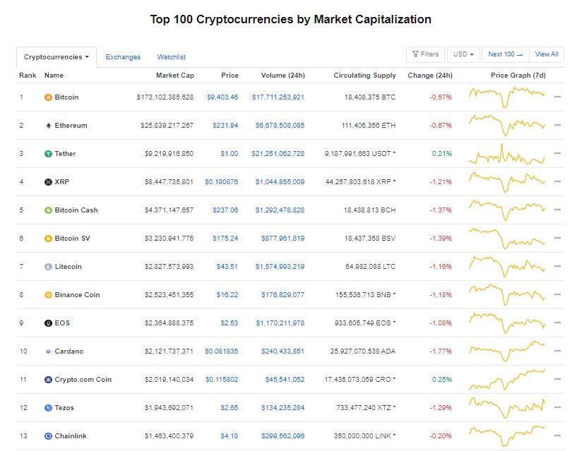 Nhóm 10 đồng tiền hàng đầu theo giá trị thị trường ngày 19/6 (nguồn: CoinMarketCap)
