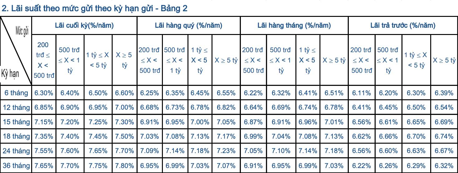 Lãi suất ngân hàng Sacombank tháng 6/2020 mới nhất - Ảnh 4.