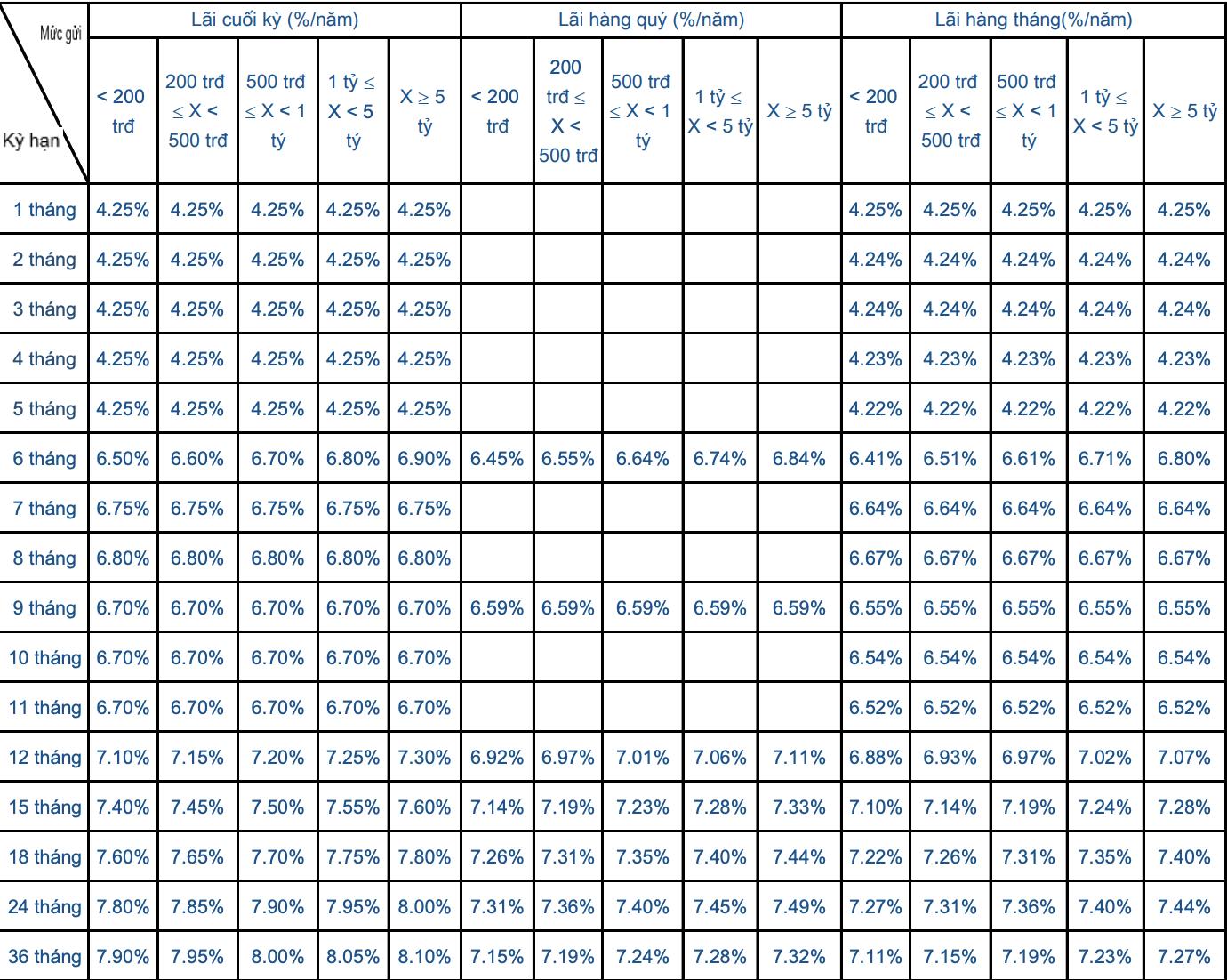 Lãi suất ngân hàng Sacombank tháng 6/2020 mới nhất - Ảnh 2.