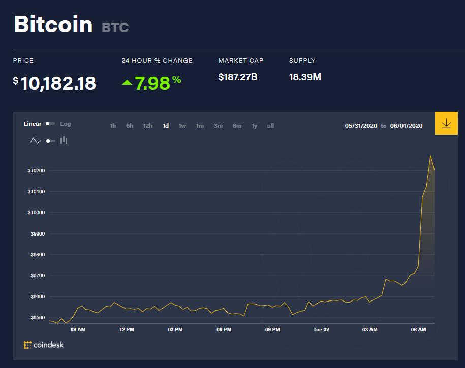 Chỉ số giá bitcoin hôm nay 2/6 (nguồn: CoinDesk)