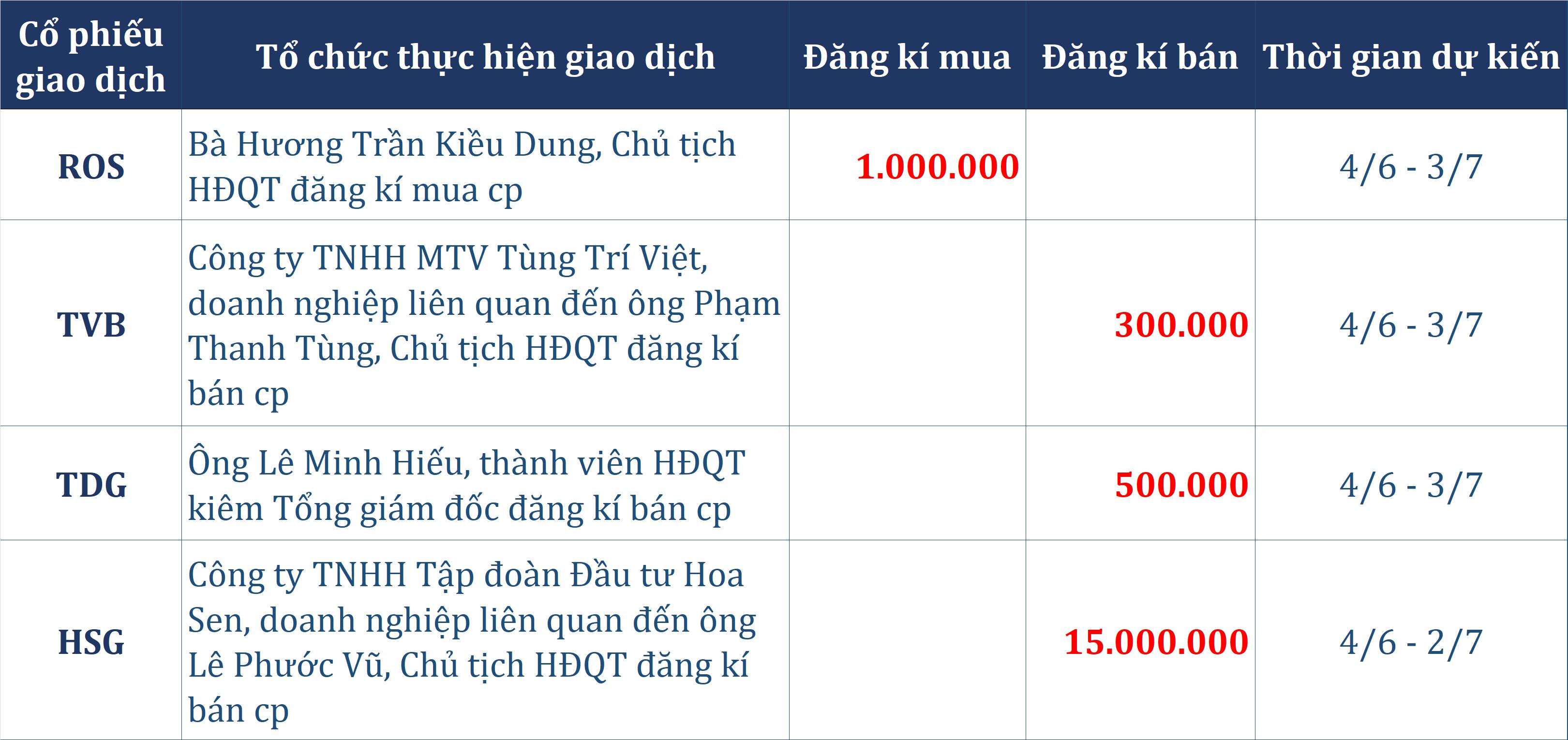 Dòng tiền thông minh 2/6: Tự doanh mua ròng nhẹ phiên tăng điểm, bà Hương Trần Kiều Dung đăng kí mua 1 triệu cp ROS - Ảnh 2.