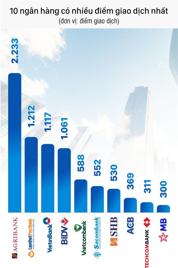 Top 10 ngân hàng có nhiều chi nhánh, phòng giao dịch nhất - Ảnh 1.