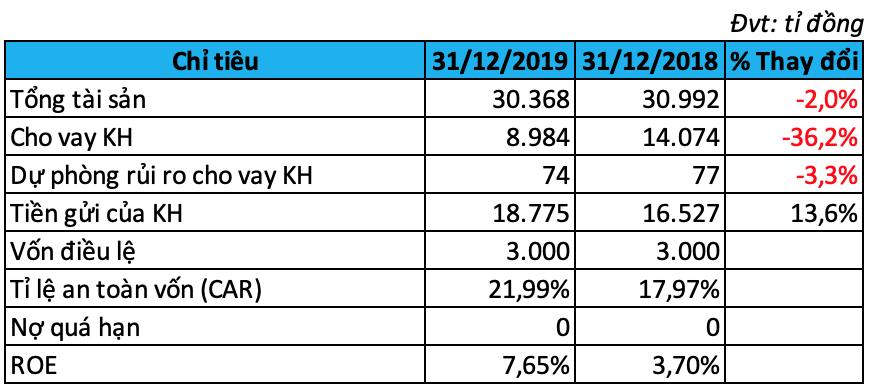 ANZ Việt Nam lãi gần gấp đôi trong năm 2019 mặc dù cho vay giảm mạnh - Ảnh 1.