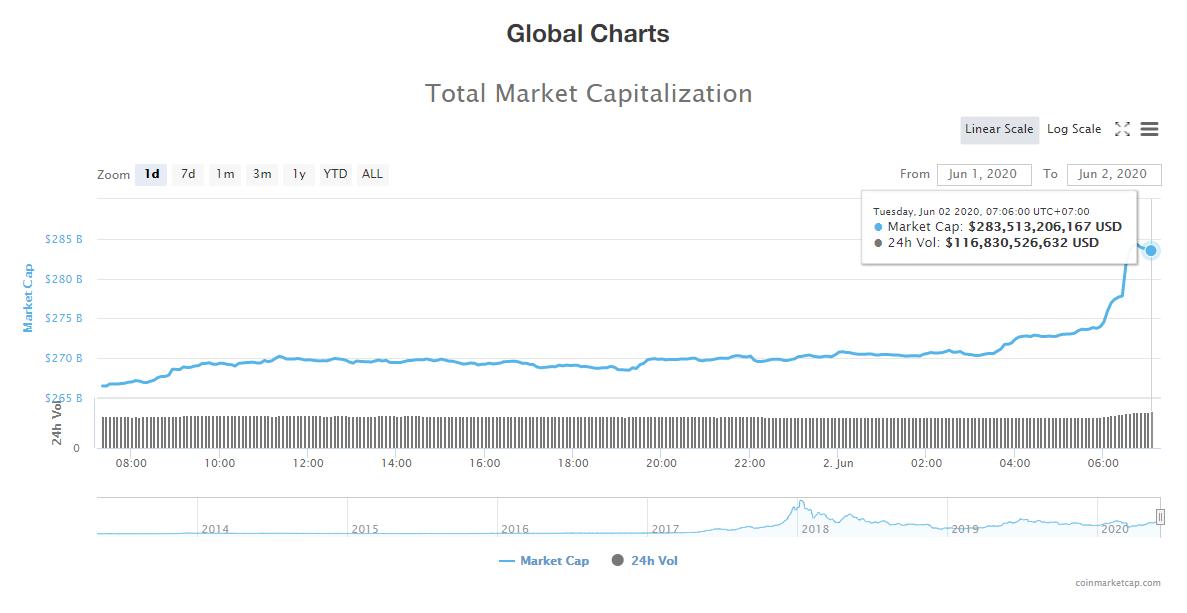 Tổng giá trị thị trường tiền kĩ thuật số và khối lượng giao dịch ngày 2/6 (nguồn: CoinTelegraph)