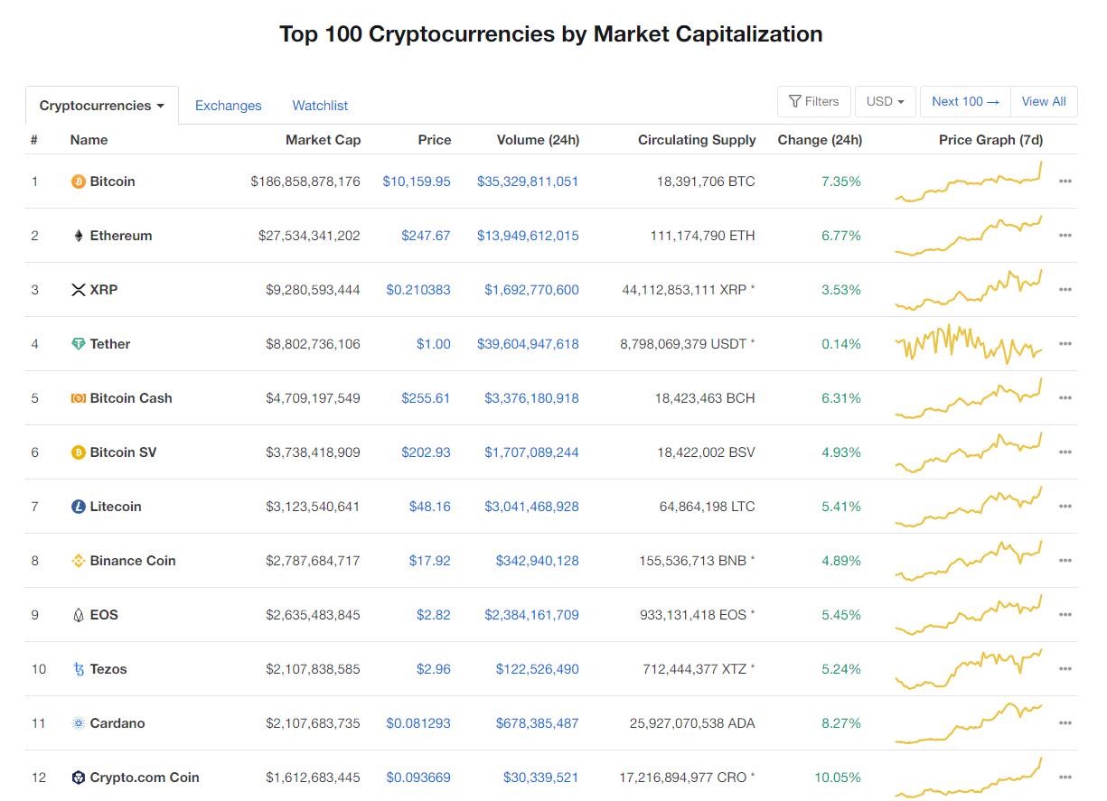 Nhóm 10 đồng tiền hàng đầu theo giá trị thị trường ngày 2/6 (nguồn: CoinMarketCap)