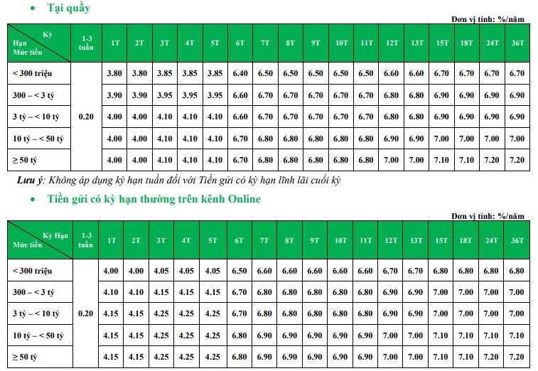 Lãi suất ngân hàng VPBank tháng 6/2020: Lãi suất cao nhất 7,3%/năm - Ảnh 1.