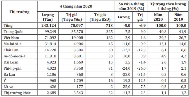Nhật Bản vẫn tăng nhập khẩu đồ nội thất gỗ từ Việt Nam dù COVID-19 khiến nhu cầu tiêu dùng giảm - Ảnh 1.