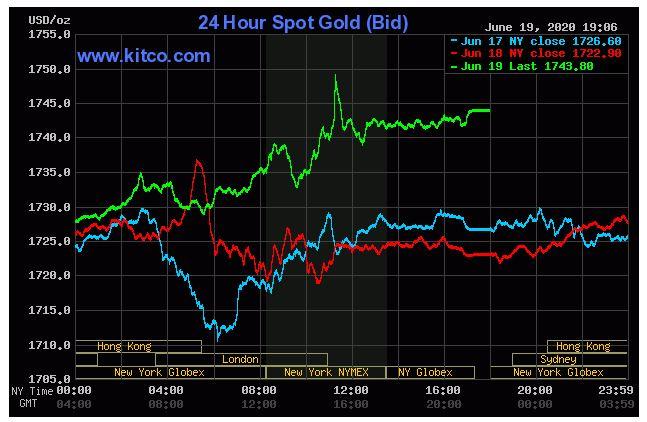 Giá vàng hôm nay 20/6: Đóng cửa đạt ngưỡng 1.743,80 USD/ounce - Ảnh 1.