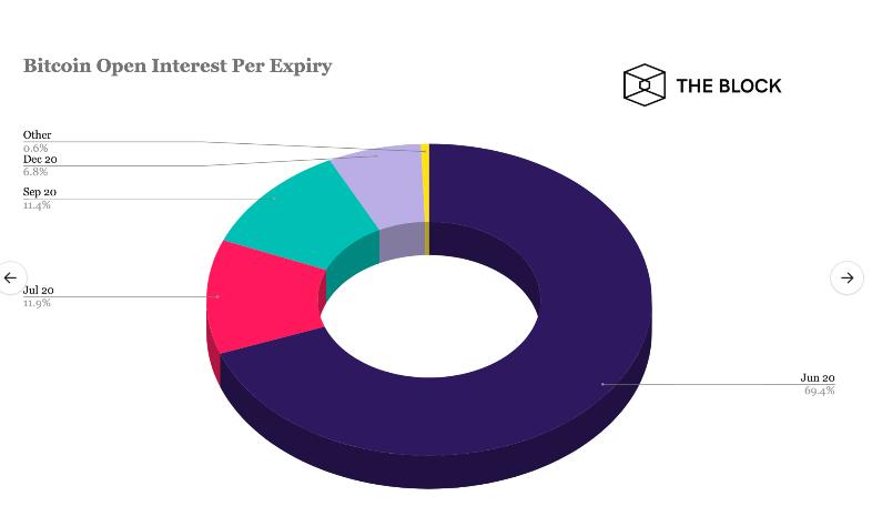 Tỉ trọng hợp đồng đáo hạn trong tháng 6 chiếm đa số (nguồn: Skew)