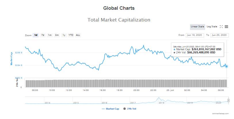Tổng giá trị thị trường tiền kĩ thuật số và khối lượng giao dịch ngày 20/6 (nguồn: CoinTelegraph)