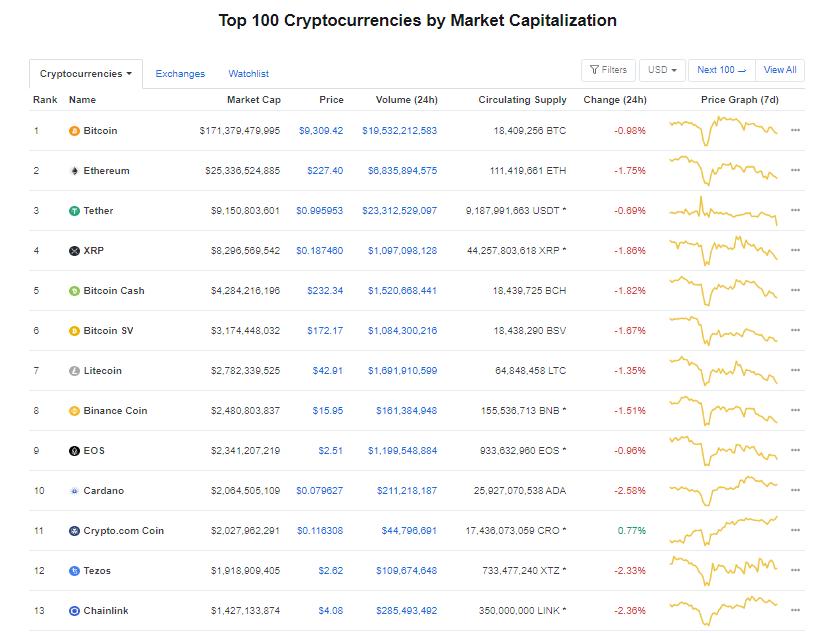 Nhóm 10 đồng tiền hàng đầu theo giá trị thị trường ngày 20/6 (nguồn: CoinMarketCap)