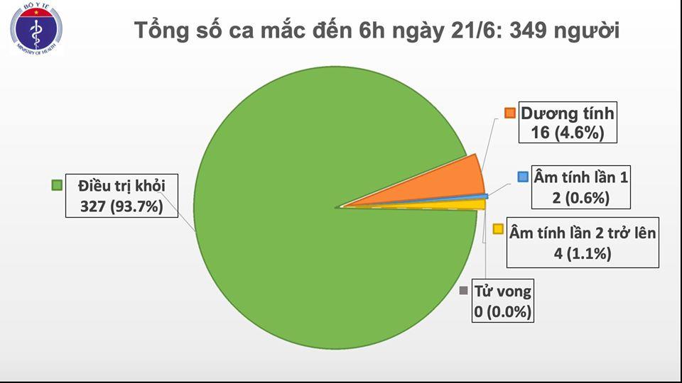 Cập nhật tình hình dịch virus corona ngày 21/6: Hơn 8,9 triệu ca nhiễm toàn cầu, Việt Nam 66 ngày không có ca mắc mới ở cộng đồng - Ảnh 1.