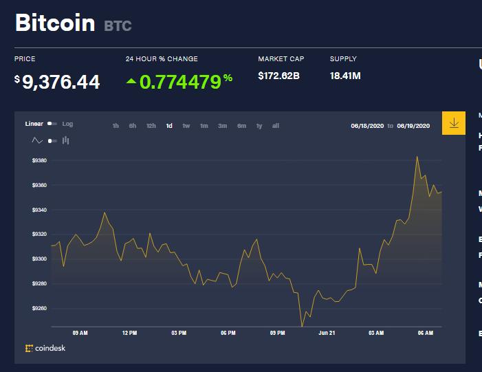 Chỉ số giá bitcoin hôm nay 21/6 (nguồn: CoinDesk)