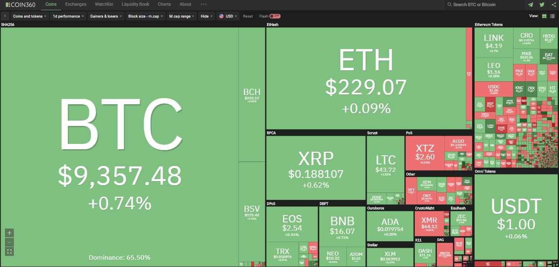 Toàn cảnh thị trường ngày 21/6 (nguồn: Coin360.com)