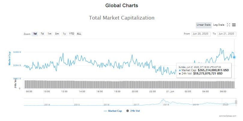 Tổng giá trị thị trường tiền kĩ thuật số và khối lượng giao dịch ngày 21/6 (nguồn: CoinTelegraph)