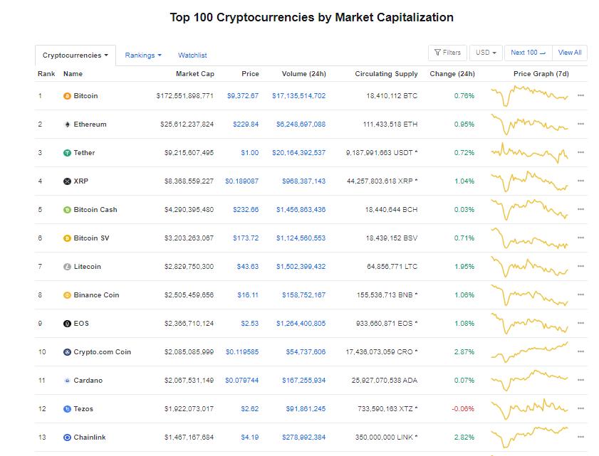 Nhóm 10 đồng tiền hàng đầu theo giá trị thị trường ngày 21/6 (nguồn: CoinMarketCap)
