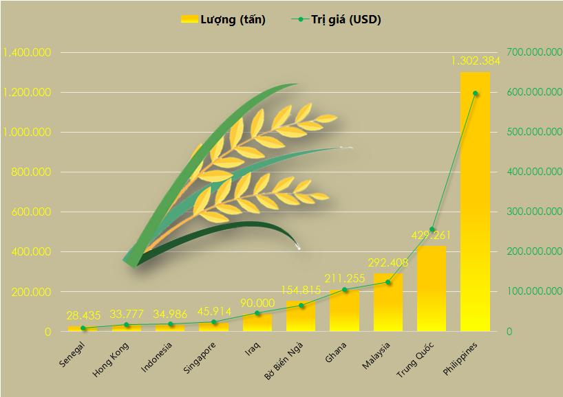 Top 10 thị trường xuất khẩu gạo Việt Nam được giá nhất 5 tháng đầu năm 2020 - Ảnh 2.
