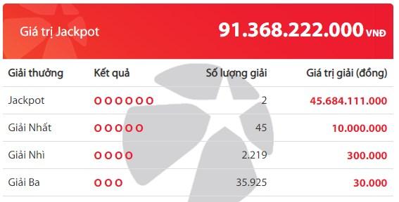 """Kết quả Vietlott tuần qua (15/6- 21/6): Jackpot """"nổ"""" liên tục với giá trị hơn 100 tỉ đồng - Ảnh 4."""