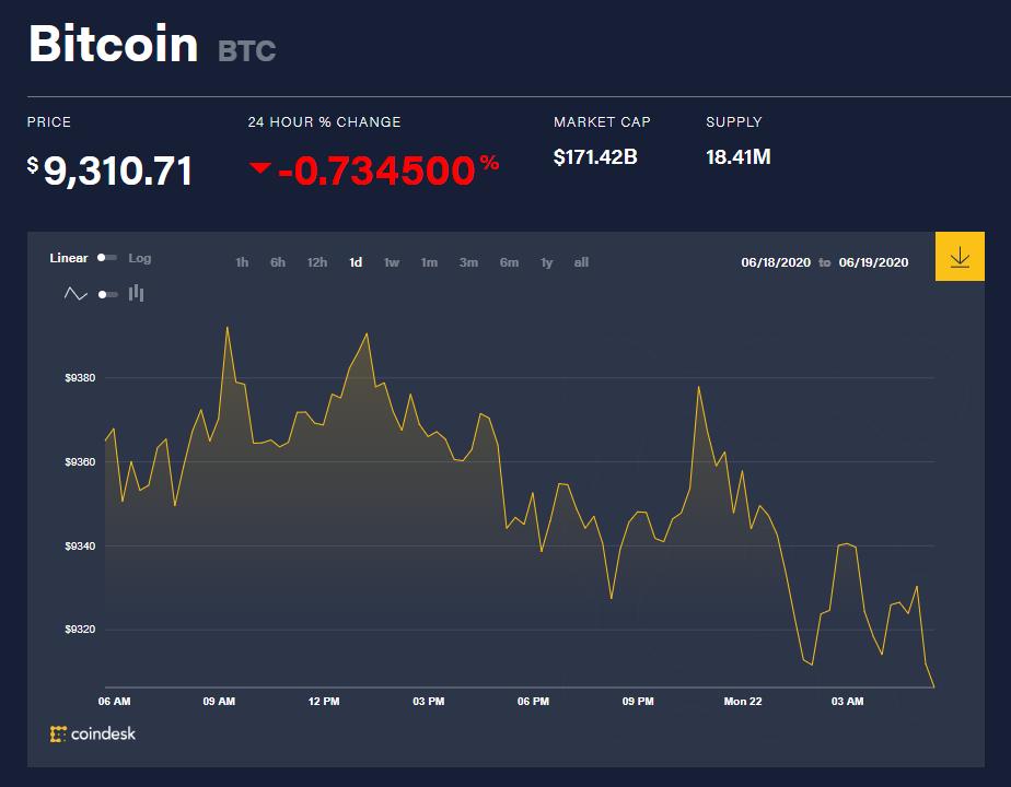 Chỉ số giá bitcoin hôm nay 22/6 (nguồn: CoinDesk)
