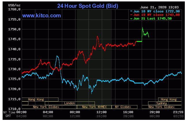 Giá vàng hôm nay 22/6: Tăng trở lại sau phiên giảm cuối tuần trước - Ảnh 1.