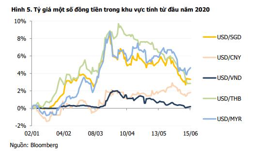 MBS: Tiền đồng của Việt Nam ổn định nhất khu vực - Ảnh 2.