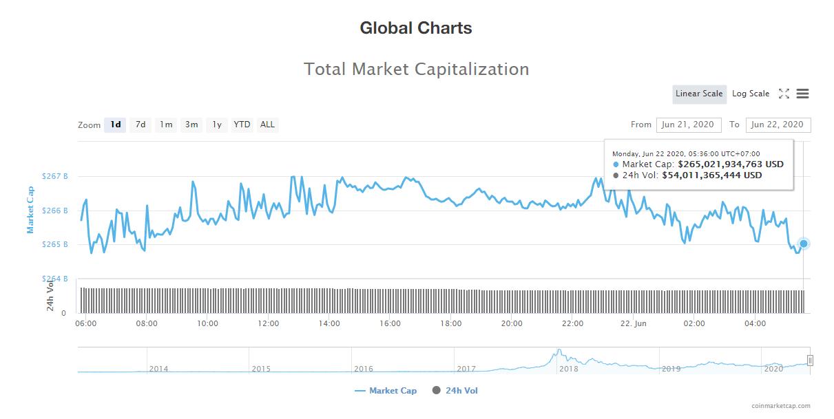 Tổng giá trị thị trường tiền kĩ thuật số và khối lượng giao dịch ngày 22/6 (nguồn: CoinTelegraph)