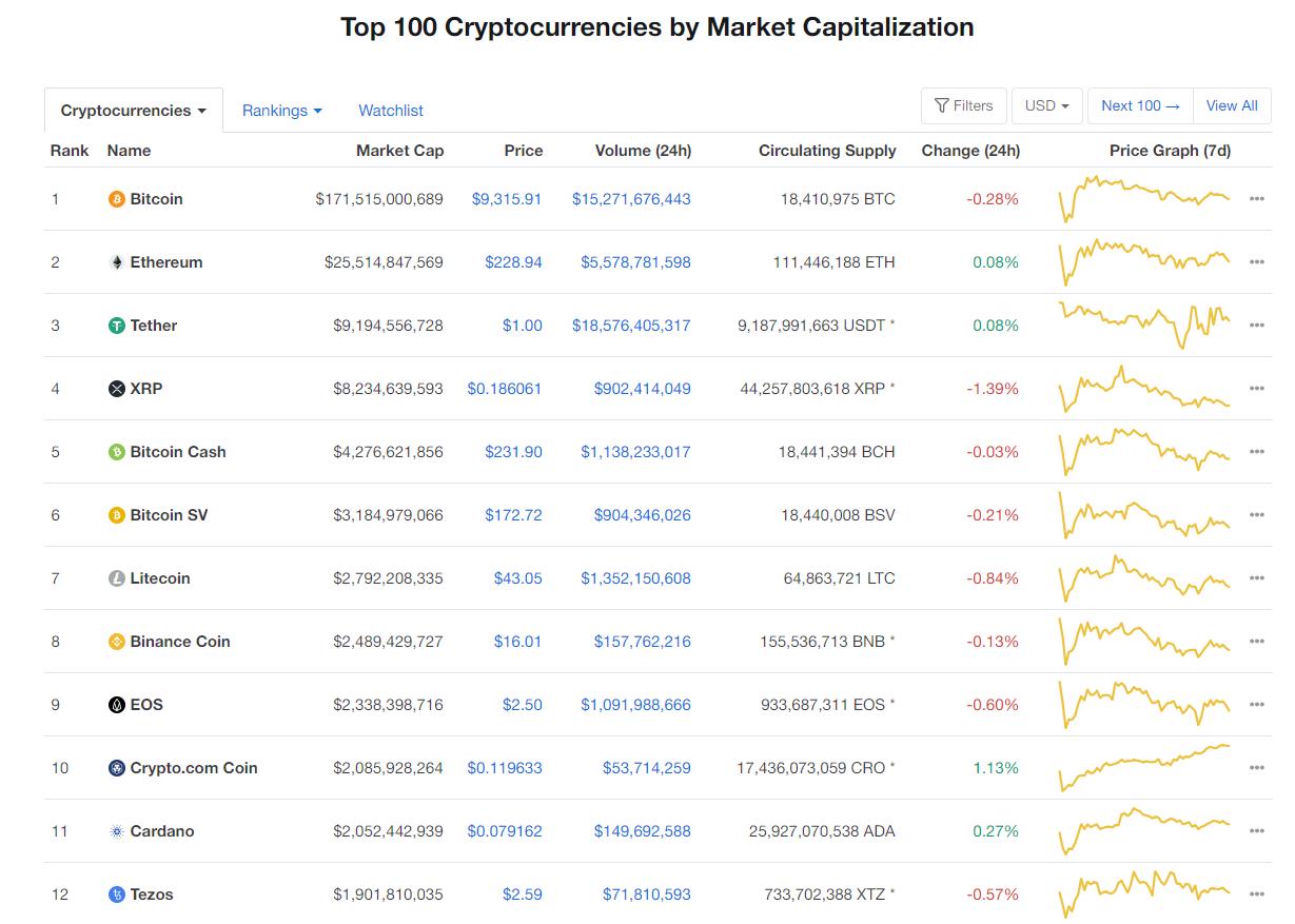 Nhóm 10 đồng tiền hàng đầu theo giá trị thị trường ngày 22/6 (nguồn: CoinMarketCap)