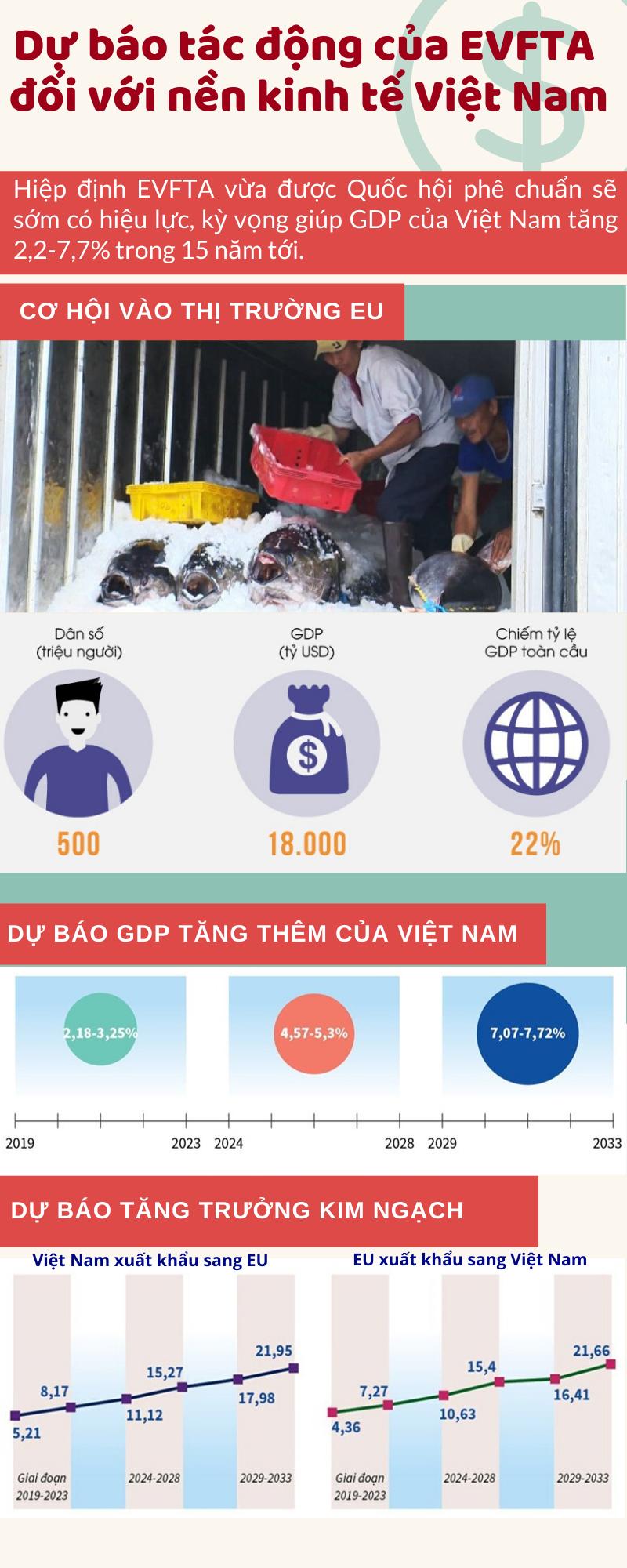 Dự báo tác động của EVFTA đối với nền kinh tế Việt Nam - Ảnh 1.