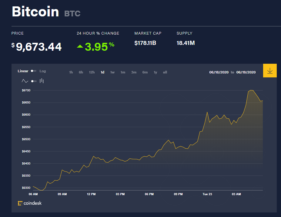 Chỉ số giá bitcoin hôm nay 23/6 (nguồn: CoinDesk)