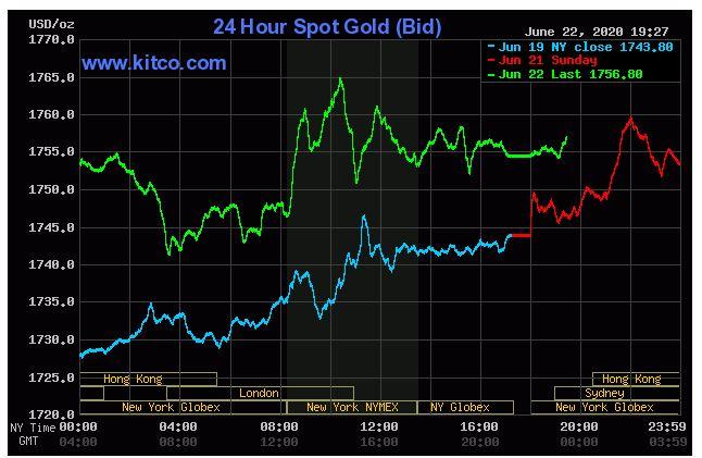 Giá vàng hôm nay 23/6: Tăng lên 1.756,80 USD/ounce do lo ngại bùng phát dịch COVID-19 trở lại - Ảnh 1.