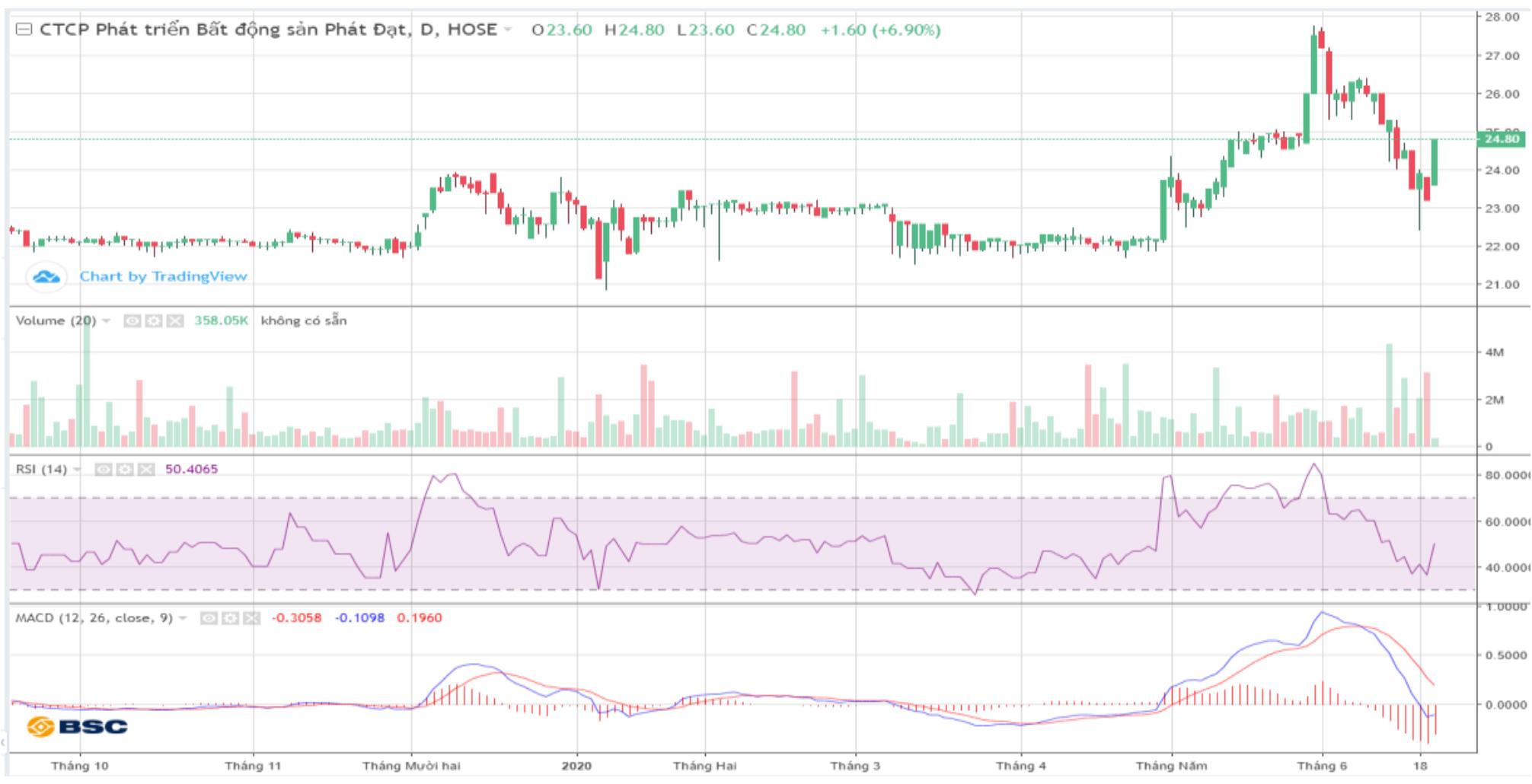 Cổ phiếu tâm điểm ngày 24/6: PDR, FCN, SCR - Ảnh 1.