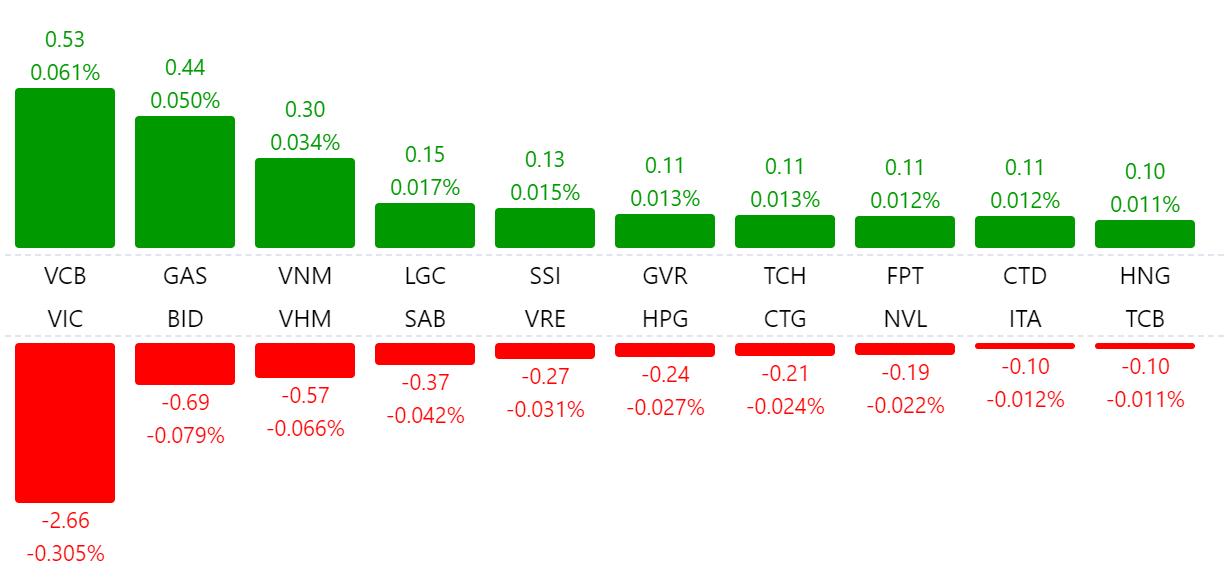 Thị trường chứng khoán 23/6: VN-Index quay đầu giảm điểm, họ FLC nổi sóng - Ảnh 1.