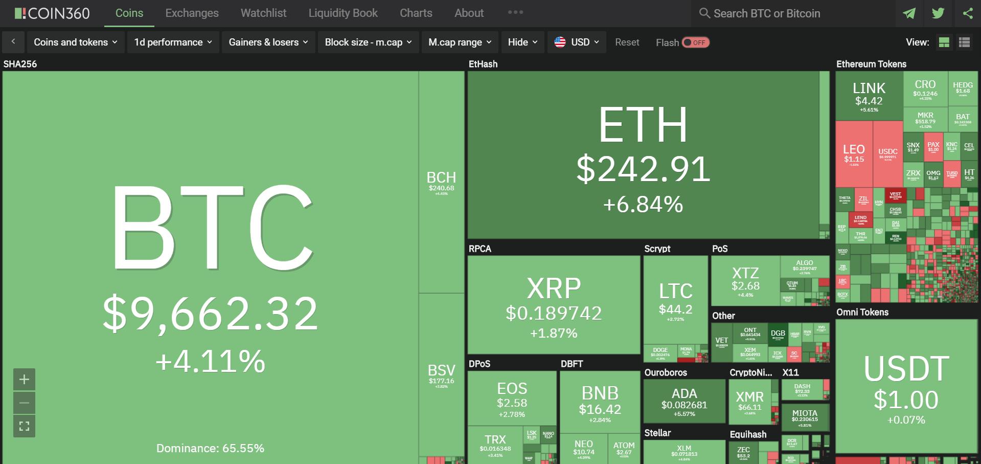 Toàn cảnh thị trường ngày 23/6 (nguồn: Coin360.com)