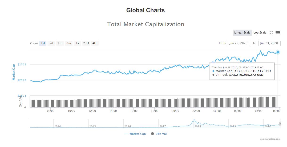 Tổng giá trị thị trường tiền kĩ thuật số và khối lượng giao dịch ngày 23/6 (nguồn: CoinTelegraph)