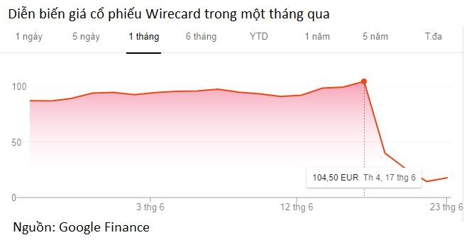 Cựu CEO Wirecard bị bắt giữa bê bối kế toán tỉ đô chấn động nước Đức - Ảnh 2.