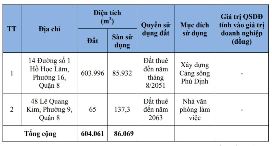 Novaland muốn bán 40 triệu cp tại Cảng Phú Định - Ảnh 1.