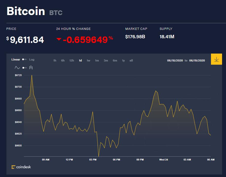 Chỉ số giá bitcoin hôm nay 24/6 (nguồn: CoinDesk)